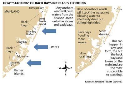 Coastal stacking of back bays and flooding map