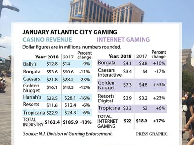 JANUARY 2018 CASINO WIN