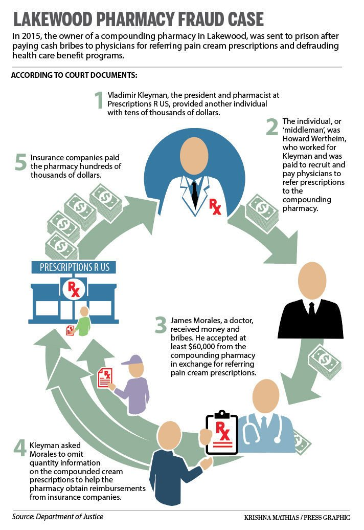 Lakewood pharmacy fraud case infographic
