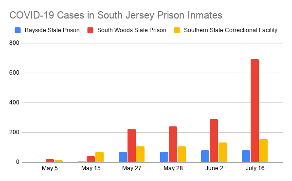 COVID-19 Cases in South Jersey Prison Inmates