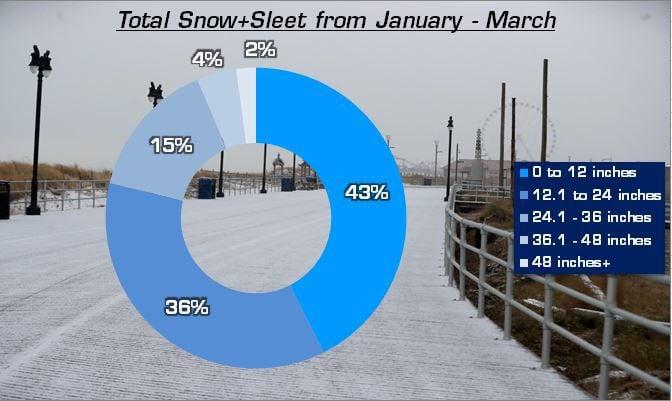 Snow and Sleet Ranges.JPG