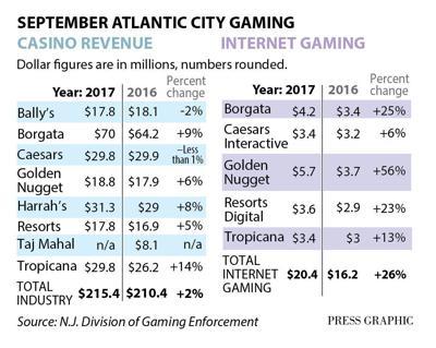 Casino Sept. gaming