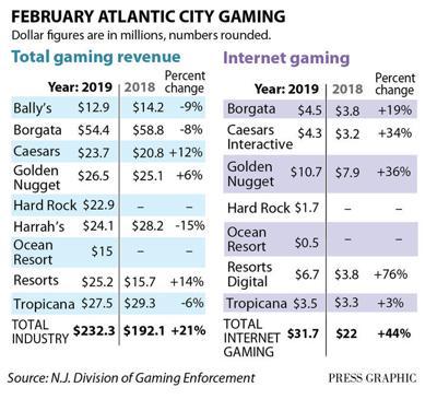 February 2019 casino win figures