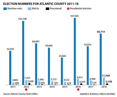 Atlantic County election tables