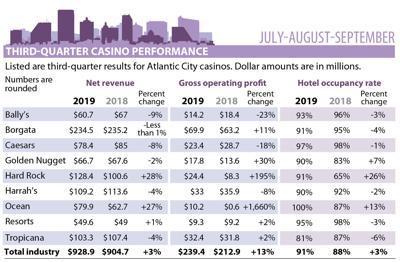 Atlantic City casino revenue 3rd quarter 2019