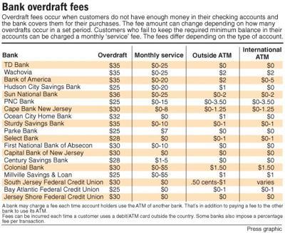 Overdraft bank fees fall under scrutiny | News | pressofatlanticcity com