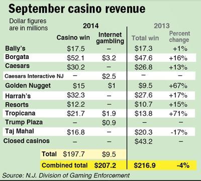 Casino revenue October 2014