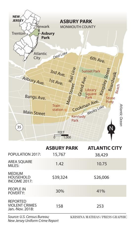 Asbury Park Atlantic City comparison