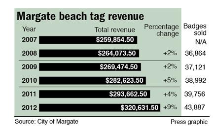 Margate beach tag revenue