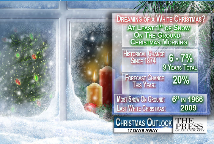 Our chances for a white Christmas in South Jersey, historically and this year