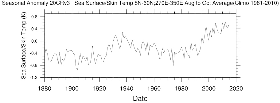 SST between August and October