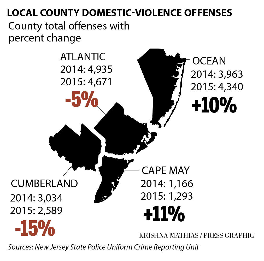 Local county domestic-violence stats 2014-2015