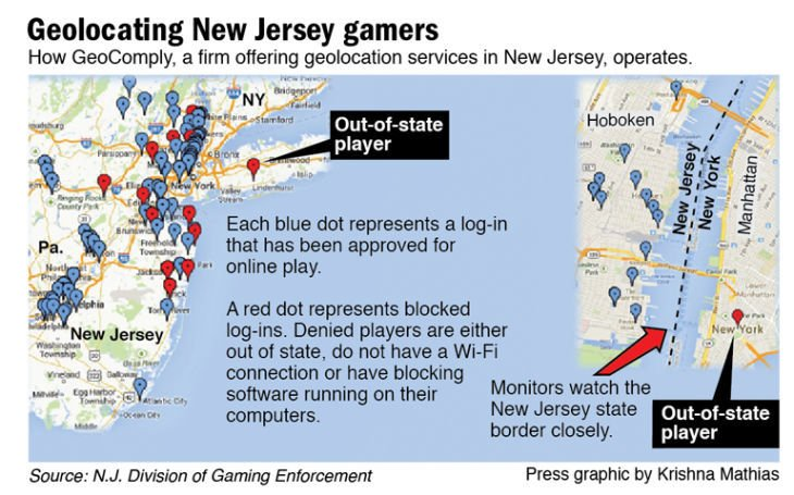 Geolocating NJ gamers