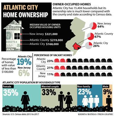Reinventing AC public housing graphic 5-2019