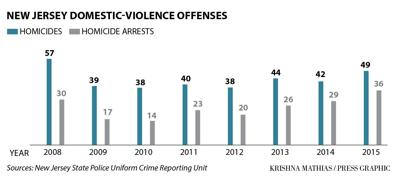 Domestic violence offenses 2008-2015