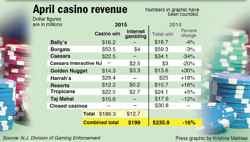 April casino revenue 2015