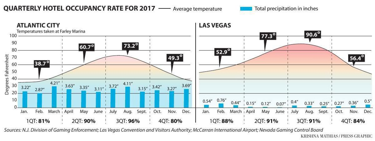 Atlantic City vs. Las Vegas weather occupancy rate