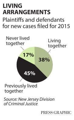 Living arrangements domestic violence