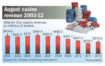 Casino revenue Aug