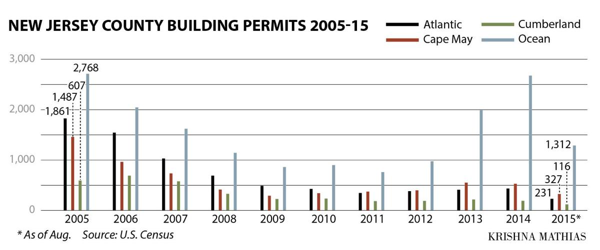 New Jersey Building Permits 2005-15