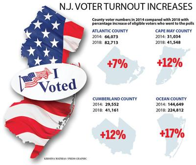 New Jersey voters increase 2014-2018