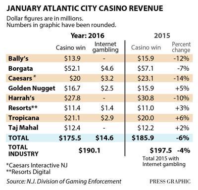 Casino revenue January 2016 graphic