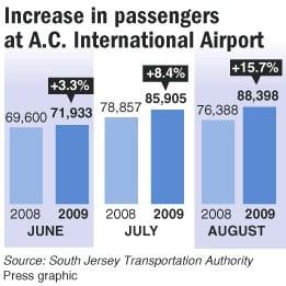 ac airport