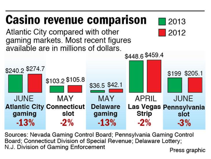 Nj casino revenue june 2013 monopoly jackpot station slot machine