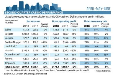 2nd quarter casino figures 2018
