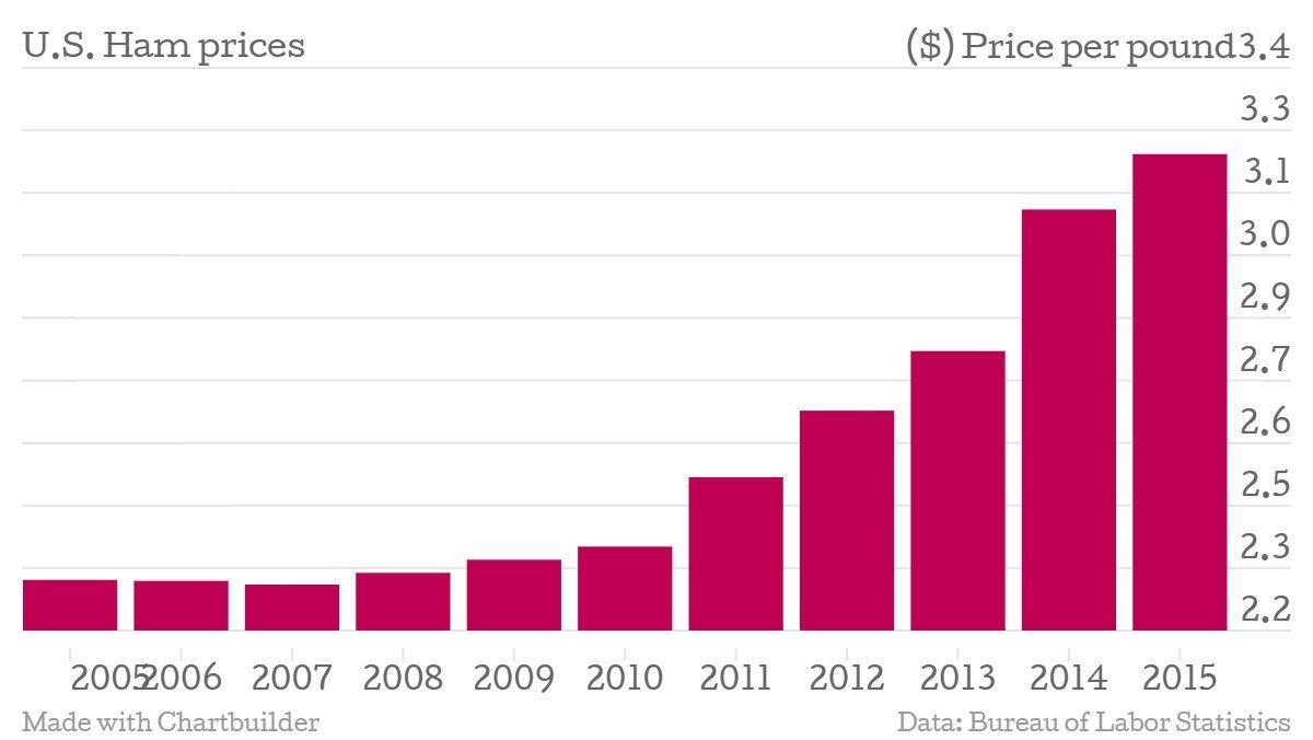 U.S. Ham Prices