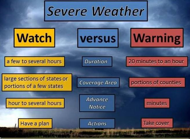 Severe storms: Differences between a watch and a warning