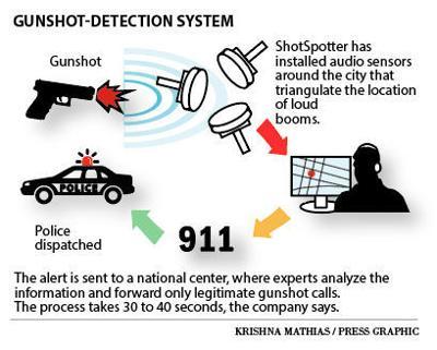 How gunshot detection system works shotspotter
