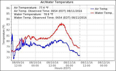 Water temperature off of Atlantic City: New record high set