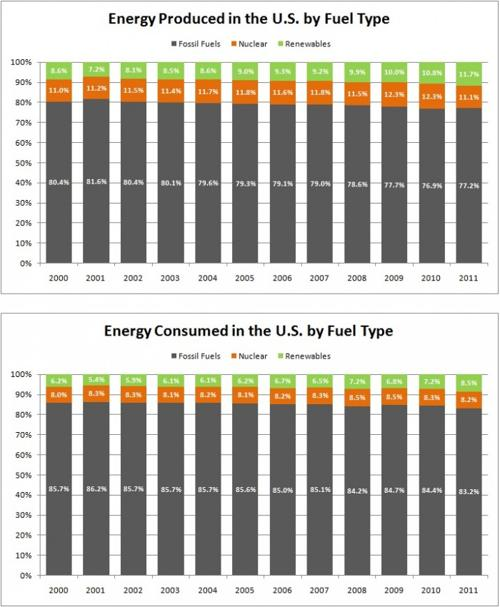 Renewable Energy Production and Comsuption in the U.S.