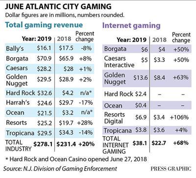 June 2019 casino win