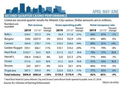 2nd Quarter 2019 casino performance