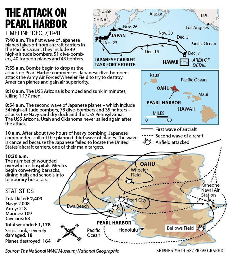 Pearl Harbor attack 1941