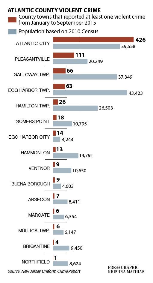 Violent crime Atlantic County chart 11-2015