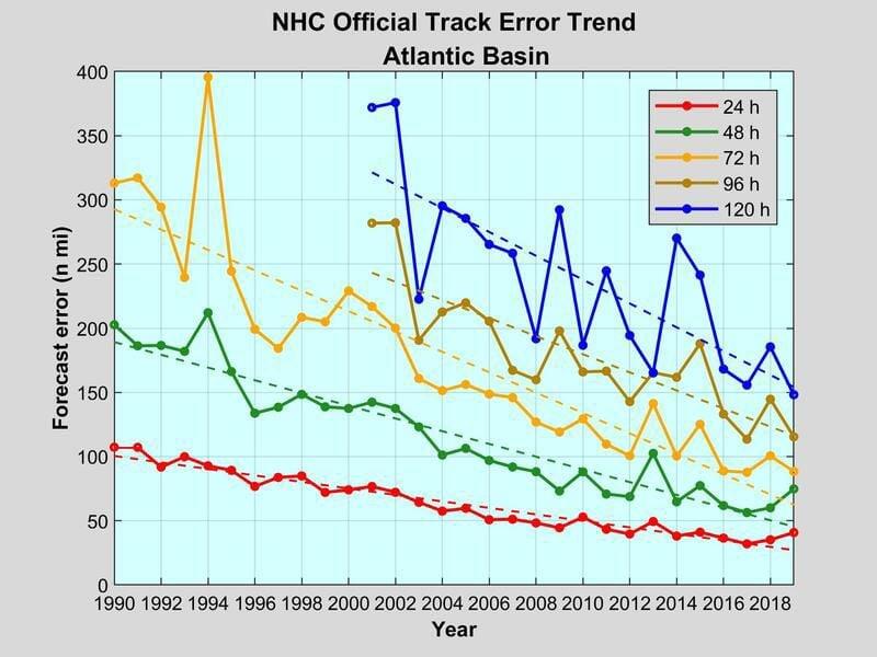 Atlantic Track Trend.jpg