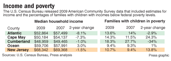 Income and poverty