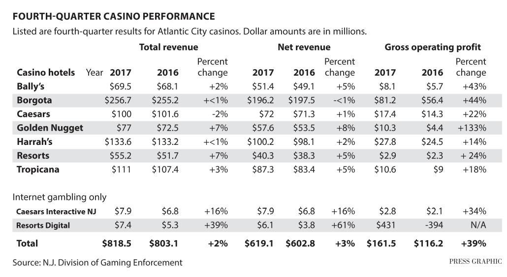 Atlantic City casinos fourth-quarter performance