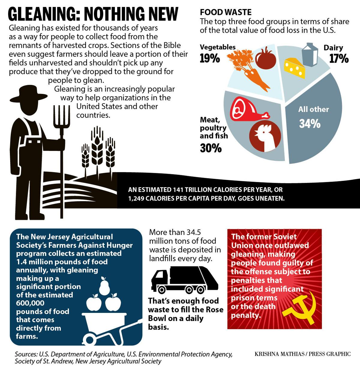 Gleaning info graphic 8-2016
