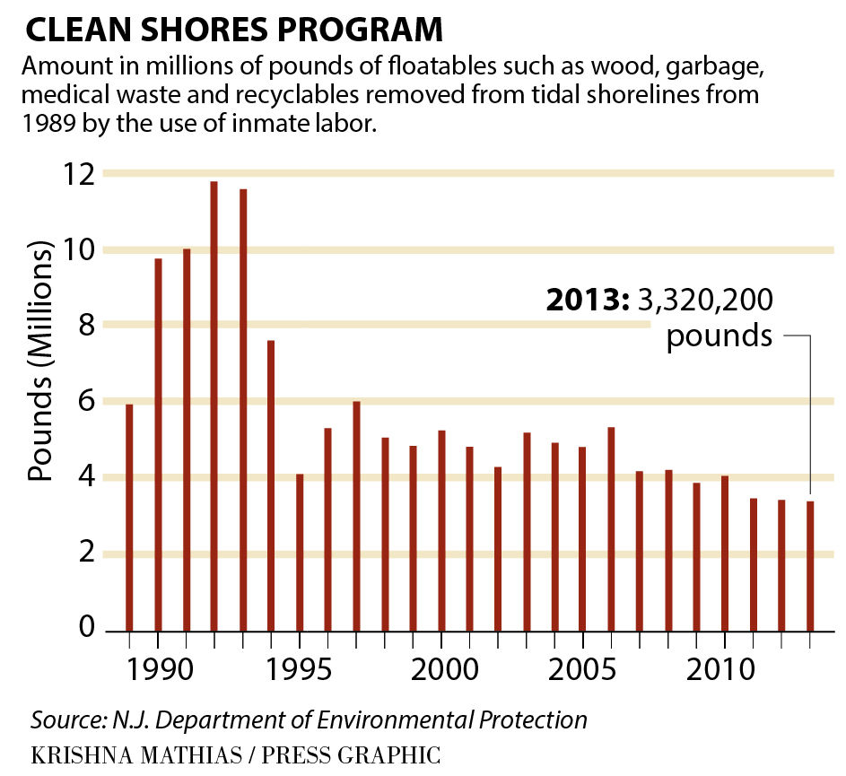 Ocean healthier but still needs our help breaking news debris removal from new jersey beaches chart 3 2016 nvjuhfo Images