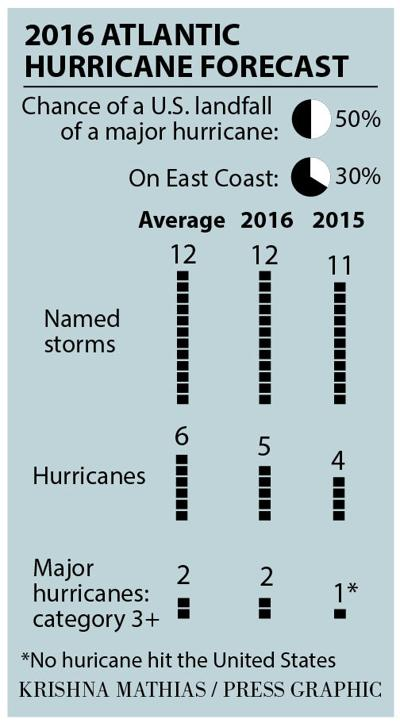 2016 hurricane season forecast graphic