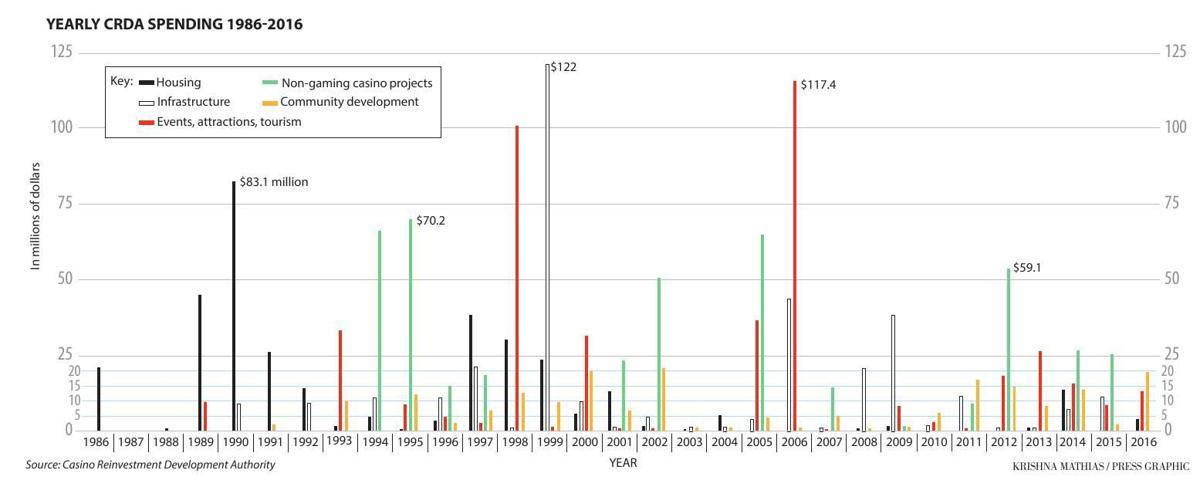 CRDA spending 1986-2016 chart 2