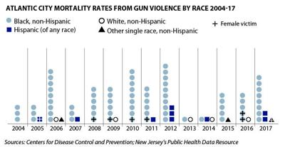 Atlantic City gun deaths 2004-17