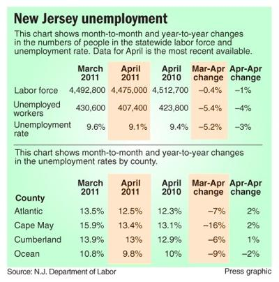 Jobless rate hits 9 1% and leaves economy outlook weak   New