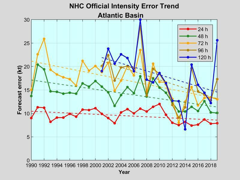 Atlantic Intensity Trend.jpg