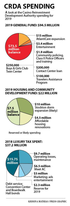 CRDA spending 2019