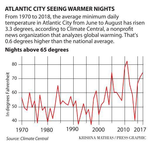 Atlantic City warming night chart 6-2019